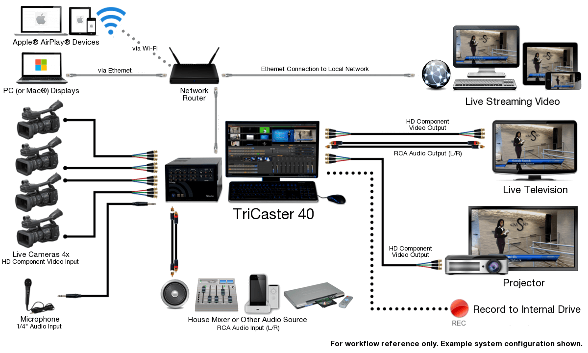 Cdm Technologies And Solutions Pvt Ltd Newtek Tricaster 40